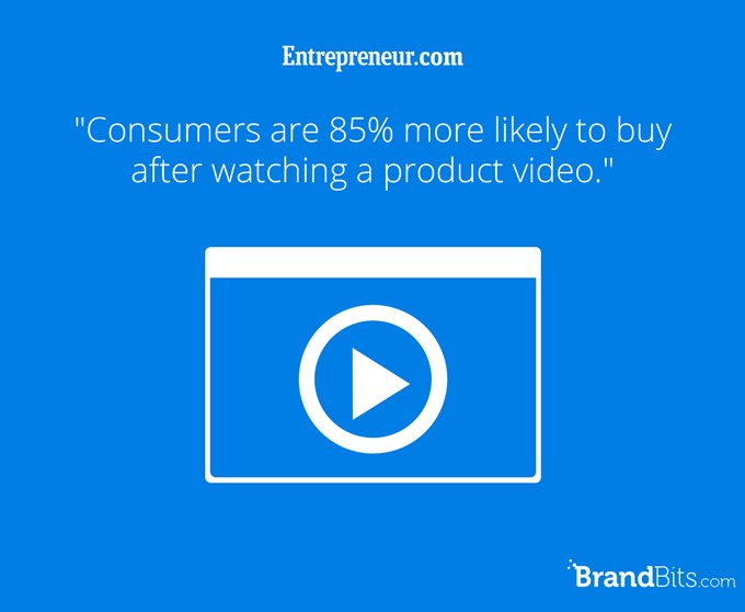 Consumers are 85% more likely to buy after watching a product video