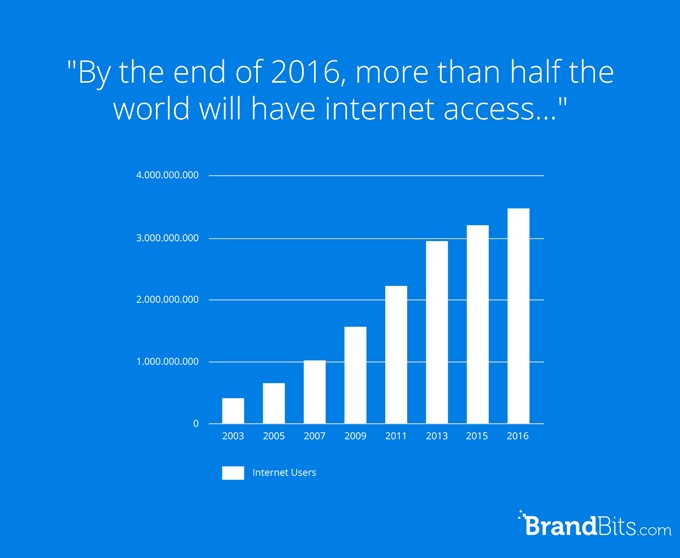 50% of the world will have internet access at end of 2016