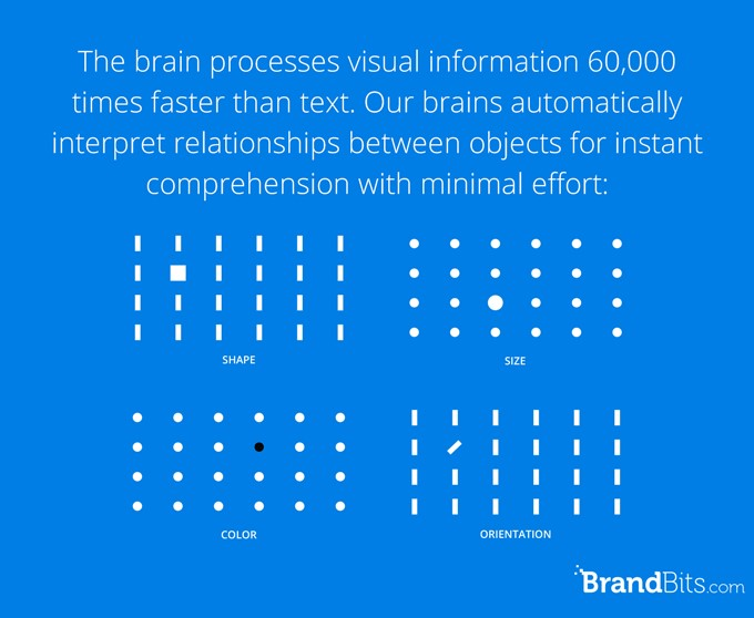 The brain processes visual information 60,000 faster than text
