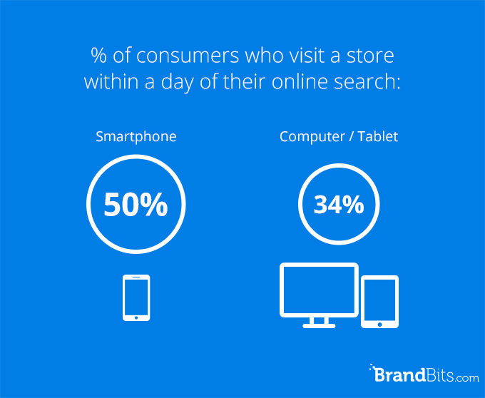 consumers search for a store and visit within a day