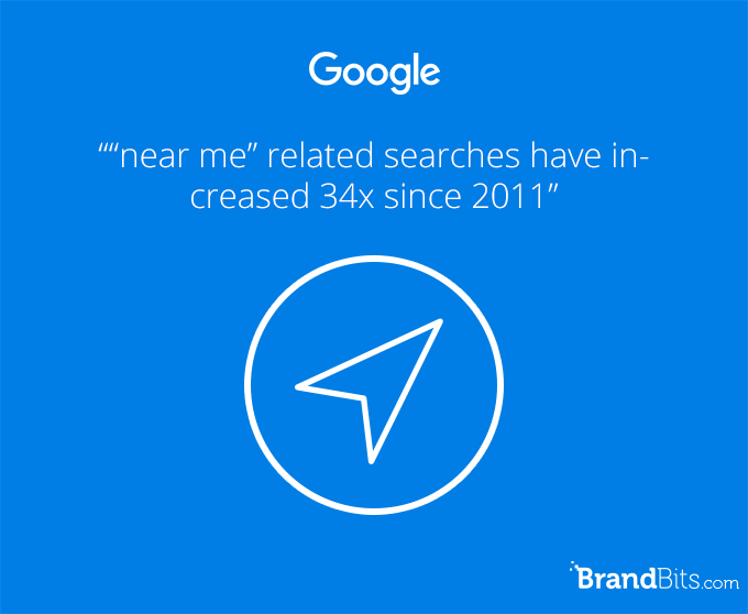 near me searches increased in volume