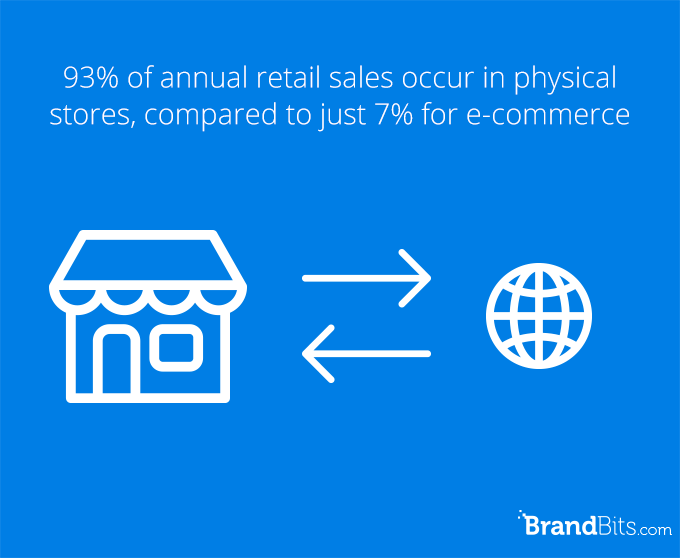 retail sales compared to ecommerce
