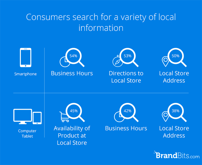 the most searched local information